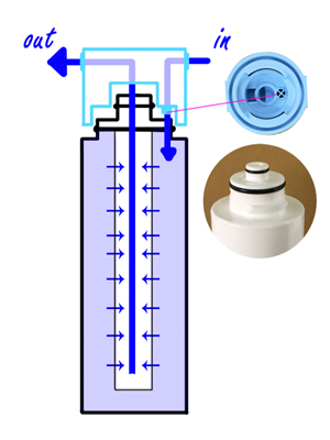 Twist-In Disposable PP Filter Flow Direction